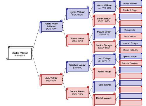 Milliman Family Tree