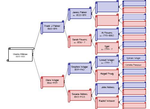 Palmer Family Tree